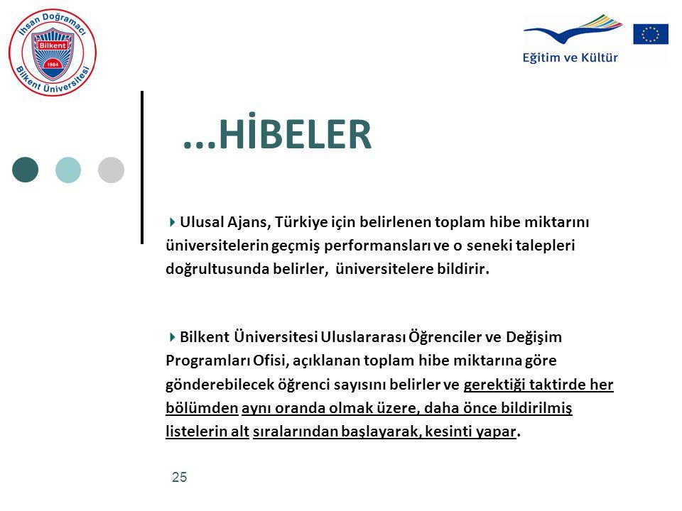 25...HİBELER Ulusal Ajans, Türkiye için belirlenen toplam hibe miktarını üniversitelerin geçmiş performansları ve o seneki talepleri doğrultusunda belirler, üniversitelere bildirir.