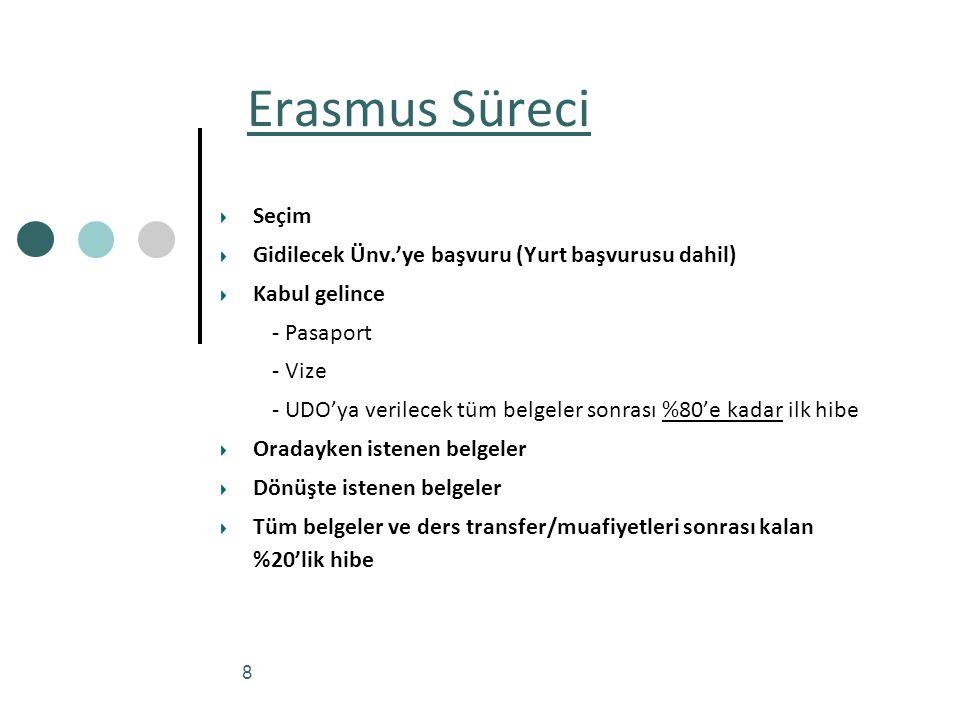 8 Erasmus Süreci Seçim Gidilecek Ünv.'ye başvuru (Yurt başvurusu dahil) Kabul gelince - Pasaport - Vize - UDO'ya verilecek tüm belgeler sonrası %80'e kadar ilk hibe Oradayken istenen belgeler Dönüşte istenen belgeler Tüm belgeler ve ders transfer/muafiyetleri sonrası kalan %20'lik hibe