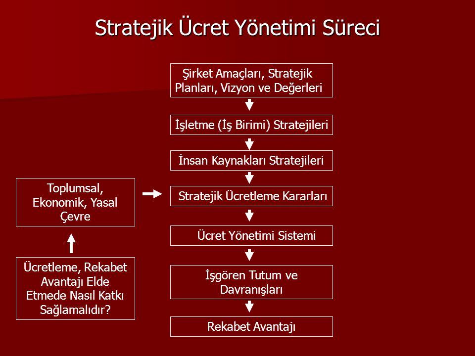 Stratejik Ücret Yönetimi Süreci Şirket Amaçları, Stratejik Planları, Vizyon ve Değerleri İşletme (İş Birimi) Stratejileri İnsan Kaynakları Stratejiler