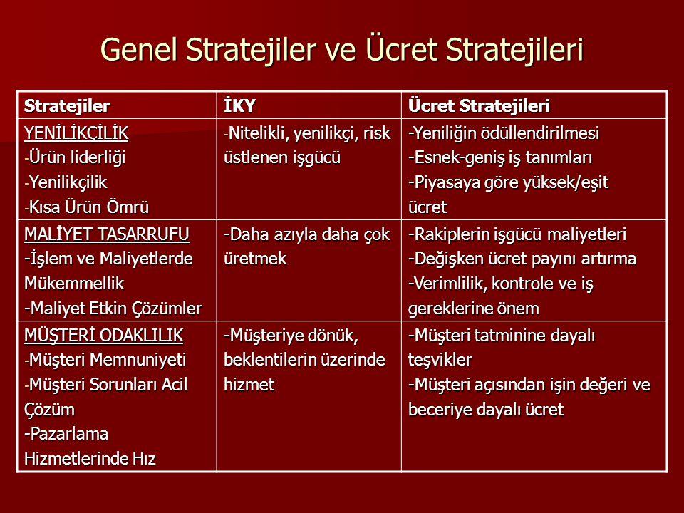 StratejilerİKY Ücret Stratejileri YENİLİKÇİLİK - Ürün liderliği - Yenilikçilik - Kısa Ürün Ömrü - Nitelikli, yenilikçi, risk üstlenen işgücü -Yeniliği