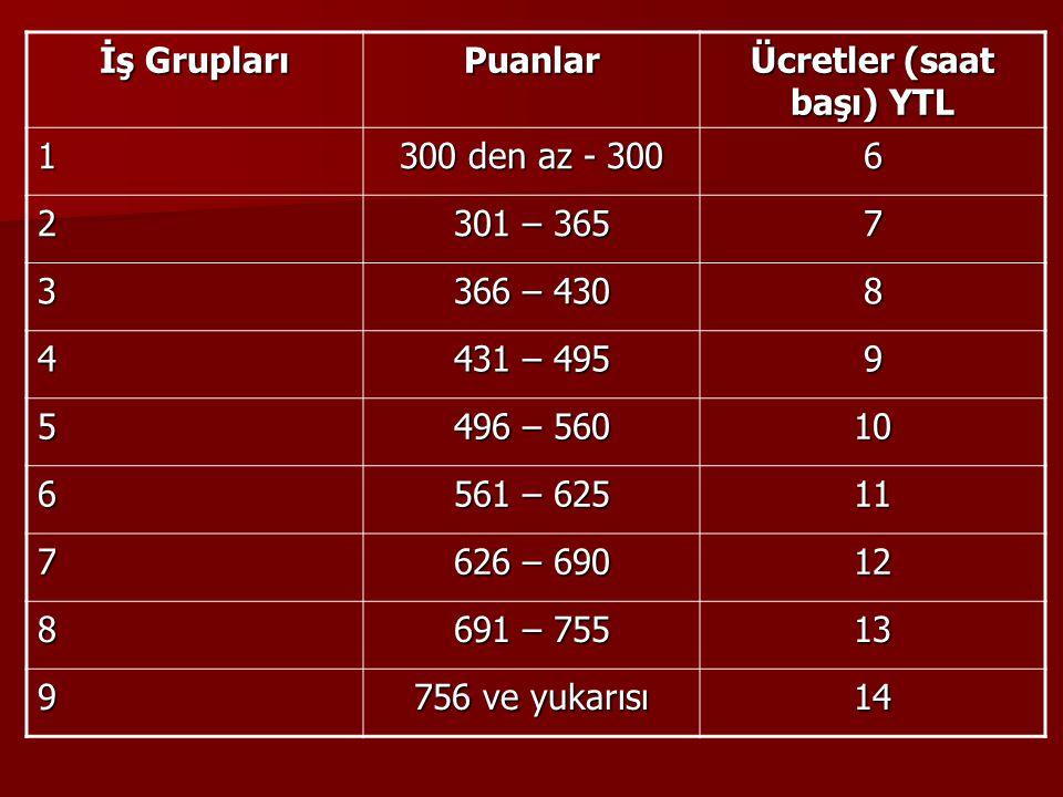 İş Grupları Puanlar Ücretler (saat başı) YTL 1 300 den az - 300 6 2 301 – 365 7 3 366 – 430 8 4 431 – 495 9 5 496 – 560 10 6 561 – 625 11 7 626 – 690