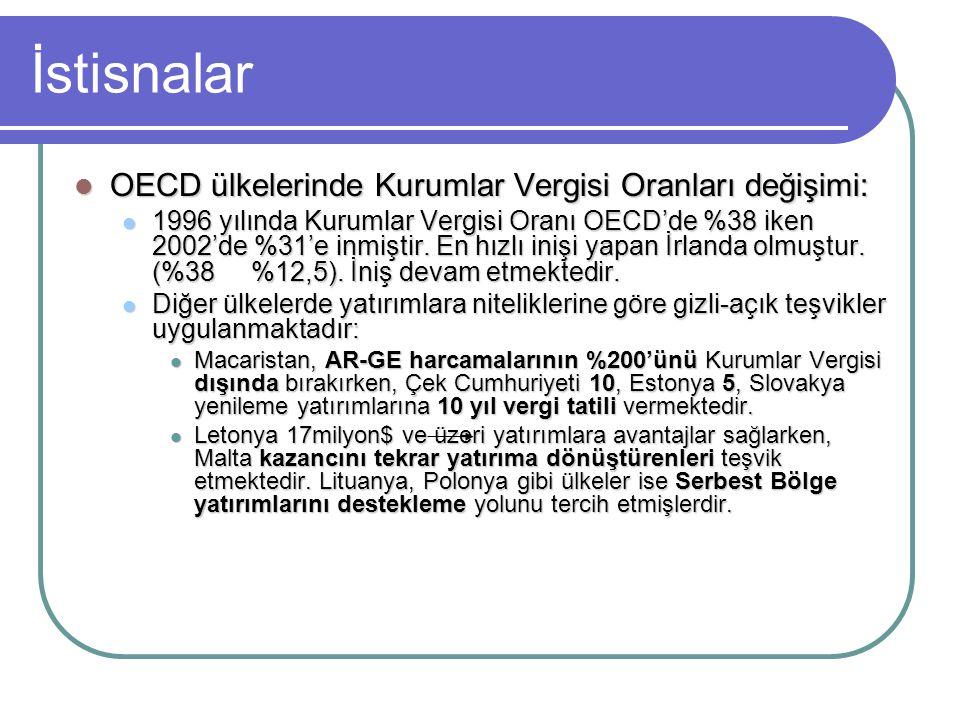 İstisnalar  OECD ülkelerinde Kurumlar Vergisi Oranları değişimi:  1996 yılında Kurumlar Vergisi Oranı OECD'de %38 iken 2002'de %31'e inmiştir. En hı