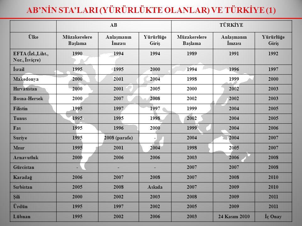 AB'NİN STA'LARI (YÜRÜRLÜKTE OLANLAR) VE TÜRKİYE (2) ABTÜRKİYE ÜlkeMüzakerelere Başlama Anlaşmanın İmzası Yürürlüğe Giriş Müzakerelere BaşlamaMüzakerelerde Son Durum Güney Afrika1997199920002004 (Hazırlık Top.)2008 (OÇG) Faroe Adaları19961997 2000- Meksika19982000 2005 (Hazırlık Top.)- Cezayir199520012005Girişimler Devam Ediyor Müzakereler başlamadı AKP Ülkeleri (AB, 77 AKP ülkesinin 36'sı ile Ekonomik Ortaklık Anlaşması imzalamıştır.) 20022007-2008 Girişimler Devam Ediyor - Morityus (2011 yılı Ocak ayında Anlaşma parafe edilmiştir) -CARICOM (Temmuz 2009 Hazırlık Top.) - Seyşeller (18-19 Şubat 2010 II.