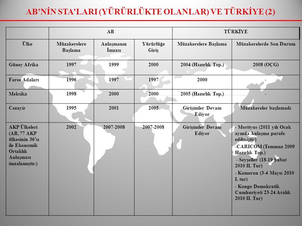 AB'NİN STA'LARI (MÜZAKERE EDİLENLER) VE TÜRKİYE (3) ABTÜRKİYE ÜlkeMüzakerelere Başlama Müzakerelerde Son DurumMüzakerelere Başlama Müzakerelerde Son Durum KİK (Körfez İşbirliği Konseyi) 1990 2009 (4.