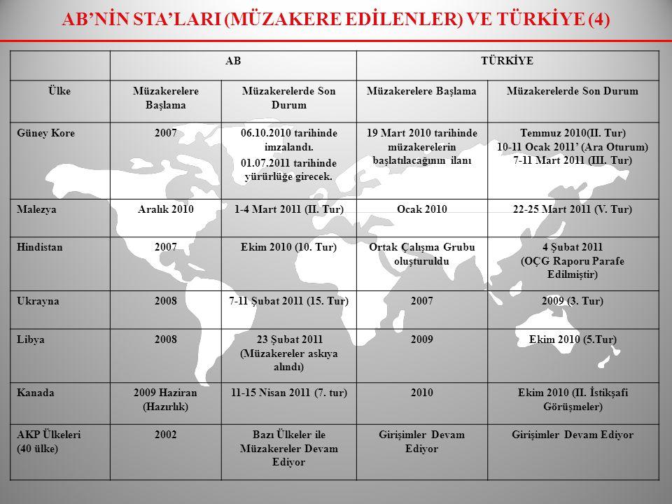TÜRKİYE'NİN STA'LARI (1)  17 adet STA'mız yürürlükte bulunmakta,  10 ülke ve/veya ülke grubu nezdinde müzakere girişimlerimiz sürmekte,  14 ülke ve/veya ülke grubuyla müzakereler devam etmektedir.