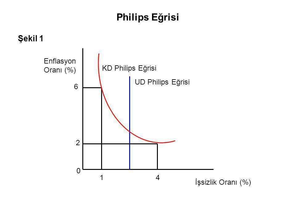 Philips Eğrisi Şekil 1 Enflasyon Oranı (%) 6 2 14 İşsizlik Oranı (%) KD Philips Eğrisi UD Philips Eğrisi 0