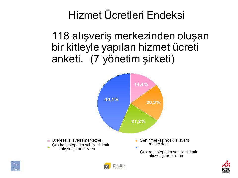 118 alışveriş merkezinden oluşan bir kitleyle yapılan hizmet ücreti anketi.(7 yönetim şirketi) Şehir merkezindeki alışveriş merkezleri Çok katlı otoparka sahip tek katlı alışveriş merkezleri Bölgesel alışveriş merkezleri Çok katlı otoparka sahip tek katlı alışveriş merkezleri