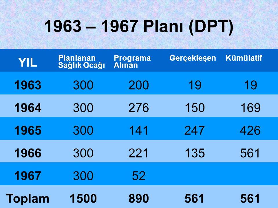 1963 – 1967 Planı (DPT) YIL Planlanan Sağlık Ocağı Programa Alınan GerçekleşenKümülatif 196330020019 1964300276150169 1965300141247426 1966300221135561 196730052 Toplam1500890561
