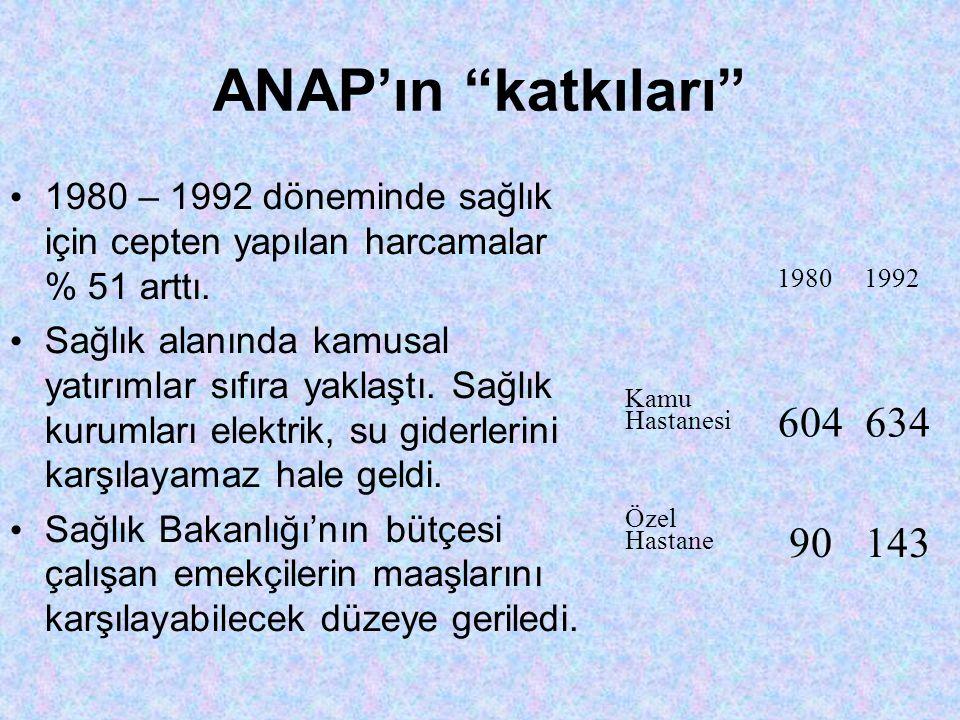 ANAP'ın katkıları • 1980 – 1992 döneminde sağlık için cepten yapılan harcamalar % 51 arttı.