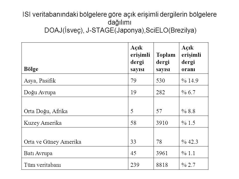 ISI veritabanındaki bölgelere göre açık erişimli dergilerin bölgelere dağılımı DOAJ(İsveç), J-STAGE(Japonya),SciELO(Brezilya) Bölge Açık erişimli dergi sayısı Toplam dergi sayısı Açık erişimli dergi oranı Asya, Pasifik79530% 14.9 Doğu Avrupa19282% 6.7 Orta Doğu, Afrika557% 8.8 Kuzey Amerika583910% 1.5 Orta ve Güney Amerika3378% 42.3 Batı Avrupa453961% 1.1 Tüm veritabanı2398818% 2.7