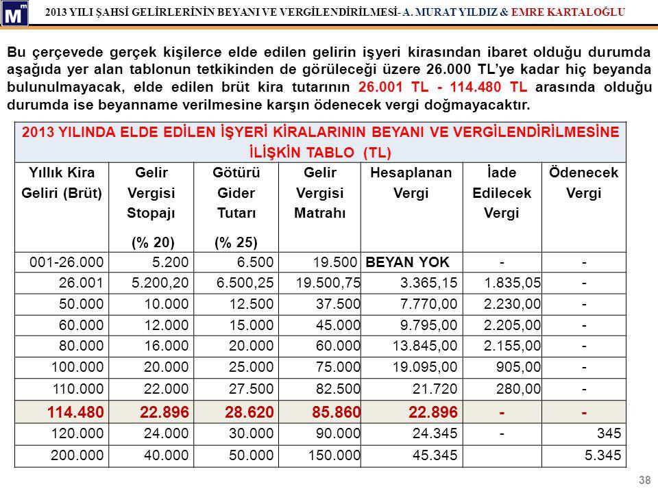 2013 YILI ŞAHSİ GELİRLERİNİN BEYANI VE VERGİLENDİRİLMESİ- A. MURAT YILDIZ & EMRE KARTALOĞLU 38 Bu çerçevede gerçek kişilerce elde edilen gelirin işyer