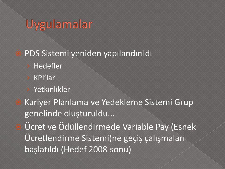  PDS Sistemi yeniden yapılandırıldı › Hedefler › KPI'lar › Yetkinlikler  Kariyer Planlama ve Yedekleme Sistemi Grup genelinde oluşturuldu...