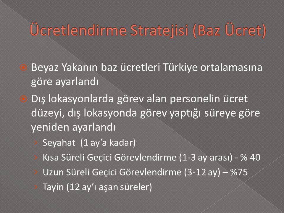  Beyaz Yakanın baz ücretleri Türkiye ortalamasına göre ayarlandı  Dış lokasyonlarda görev alan personelin ücret düzeyi, dış lokasyonda görev yaptığı süreye göre yeniden ayarlandı › Seyahat (1 ay'a kadar) › Kısa Süreli Geçici Görevlendirme (1-3 ay arası) - % 40 › Uzun Süreli Geçici Görevlendirme (3-12 ay) – %75 › Tayin (12 ay'ı aşan süreler)