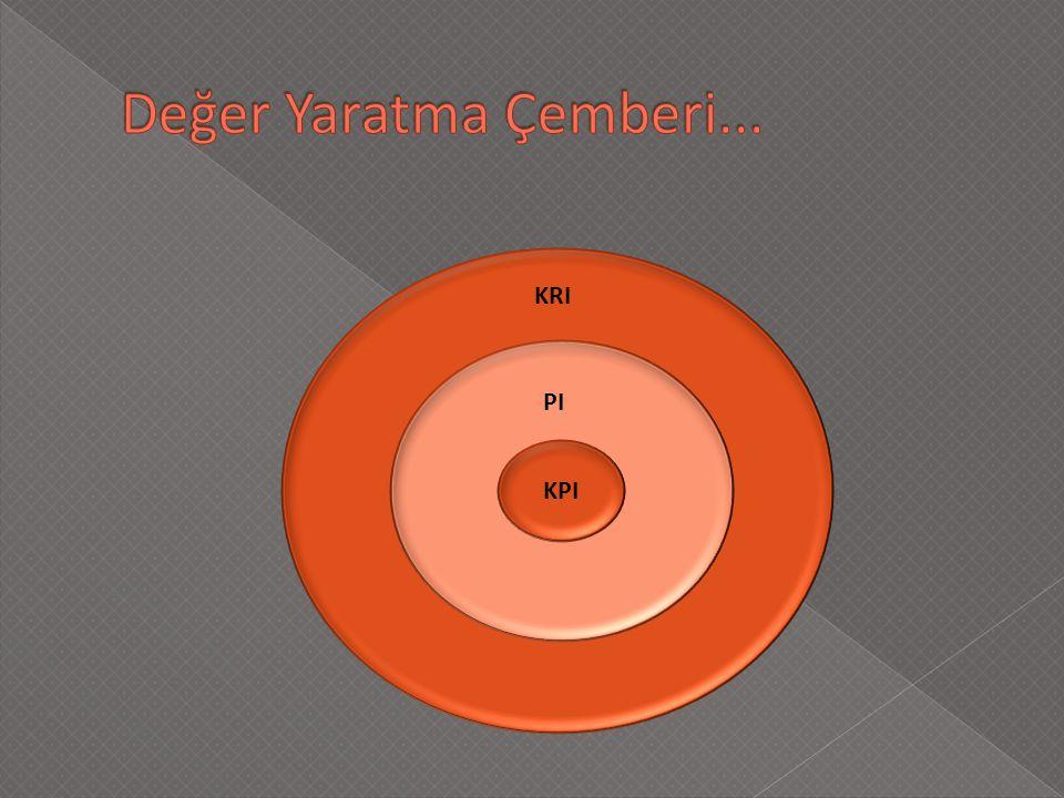 KPI pı KPI PI KRI