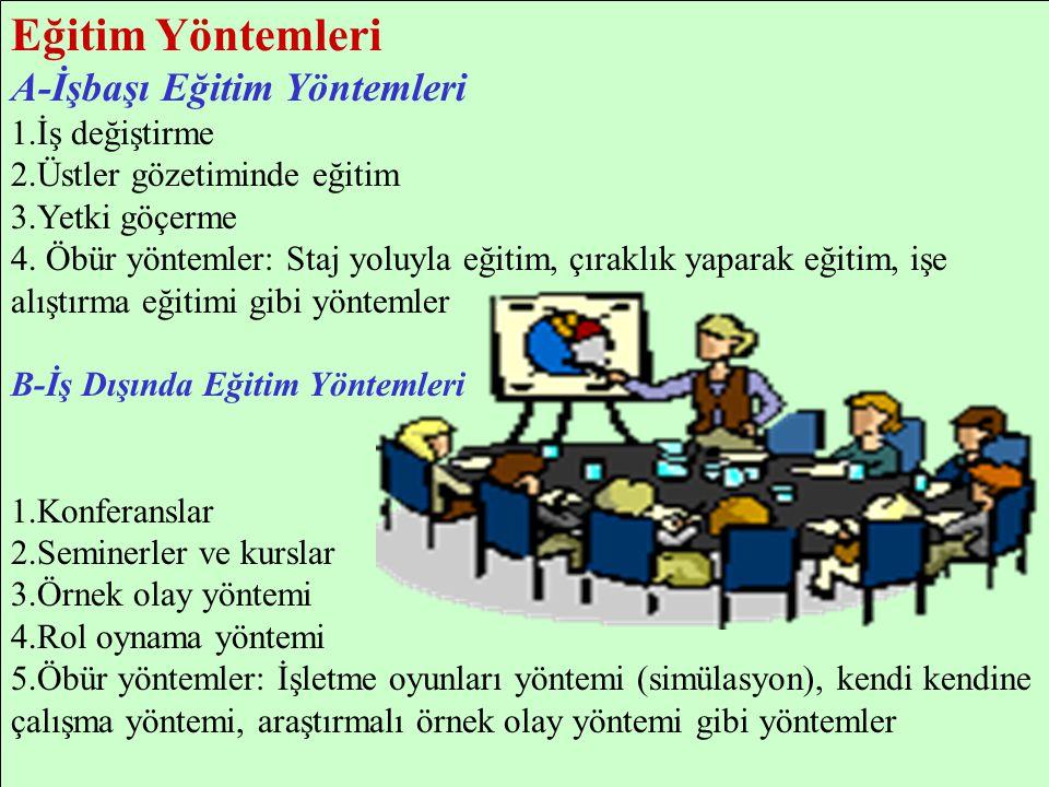 Eğitim Yöntemleri A-İşbaşı Eğitim Yöntemleri 1.İş değiştirme 2.Üstler gözetiminde eğitim 3.Yetki göçerme 4. Öbür yöntemler: Staj yoluyla eğitim, çırak