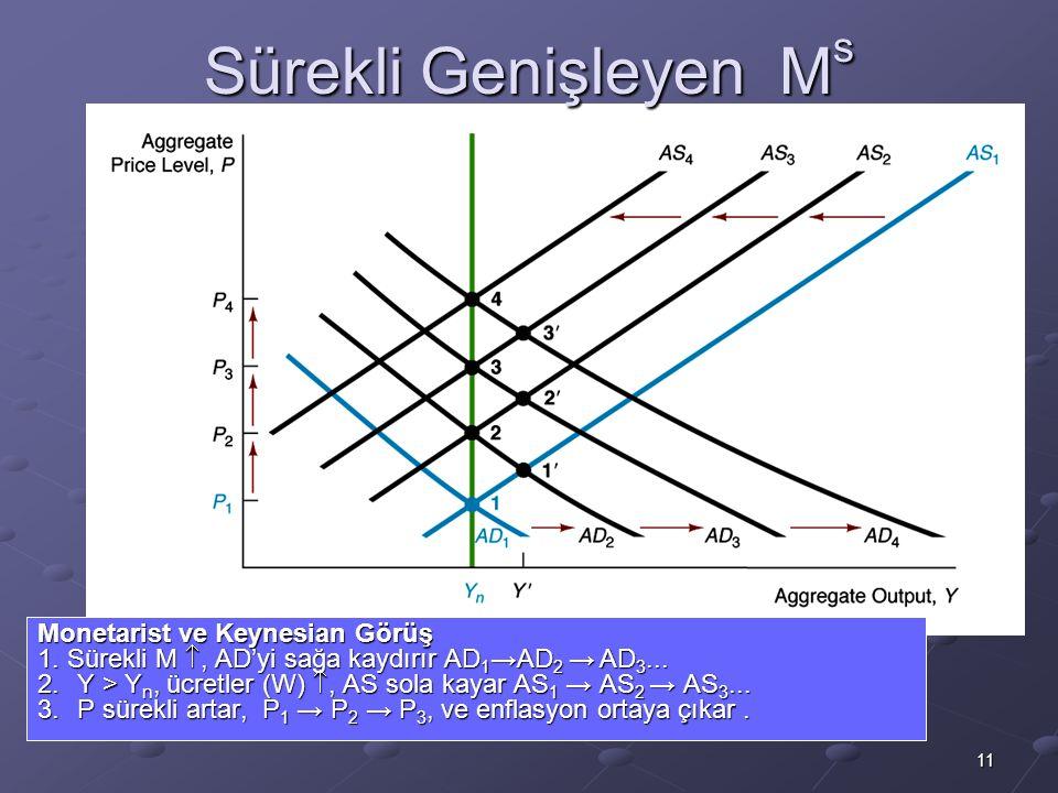 11 Sürekli Genişleyen M s Monetarist ve Keynesian Görüş 1. Sürekli M , AD'yi sağa kaydırır AD 1 →AD 2 → AD 3... 2.Y > Y n, ücretler (W) , AS sola ka