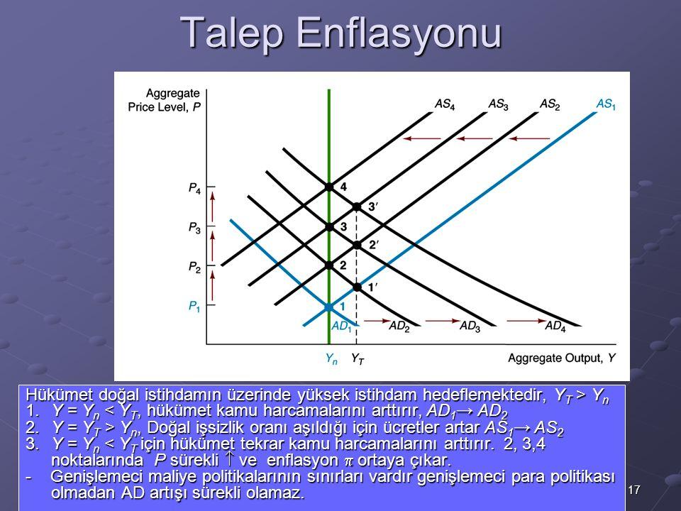 17 Talep Enflasyonu Hükümet doğal istihdamın üzerinde yüksek istihdam hedeflemektedir, Y T > Y n 1.Y = Y n < Y T, hükümet kamu harcamalarını arttırır,
