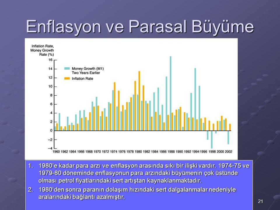 21 Enflasyon ve Parasal Büyüme 1.1980'e kadar para arzı ve enflasyon arasında sıkı bir ilişki vardır. 1974-75 ve 1979-80 döneminde enflasyonun para ar