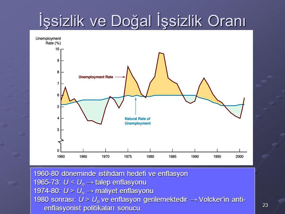 23 İşsizlik ve Doğal İşsizlik Oranı 1960-80 döneminde istihdam hedefi ve enflasyon 1965-73: U < U n → talep enflasyonu 1974-80: U > U n → maliyet enfl