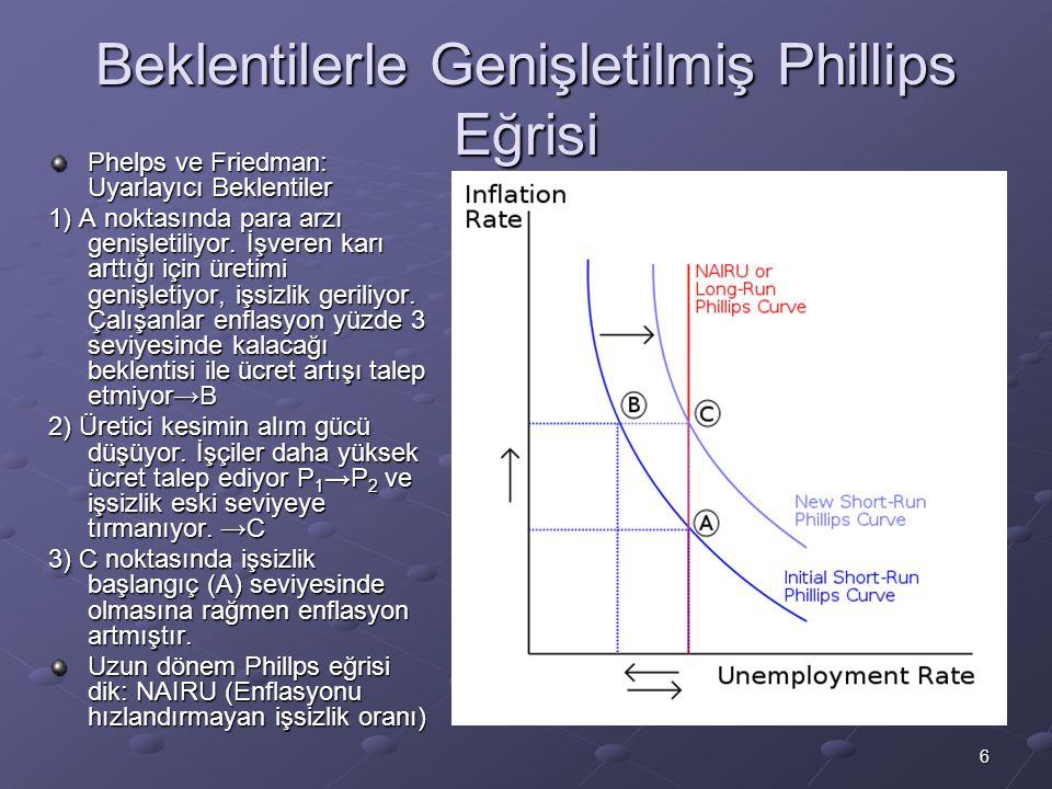 6 Beklentilerle Genişletilmiş Phillips Eğrisi Phelps ve Friedman: Uyarlayıcı Beklentiler 1) A noktasında para arzı genişletiliyor. İşveren karı arttığ