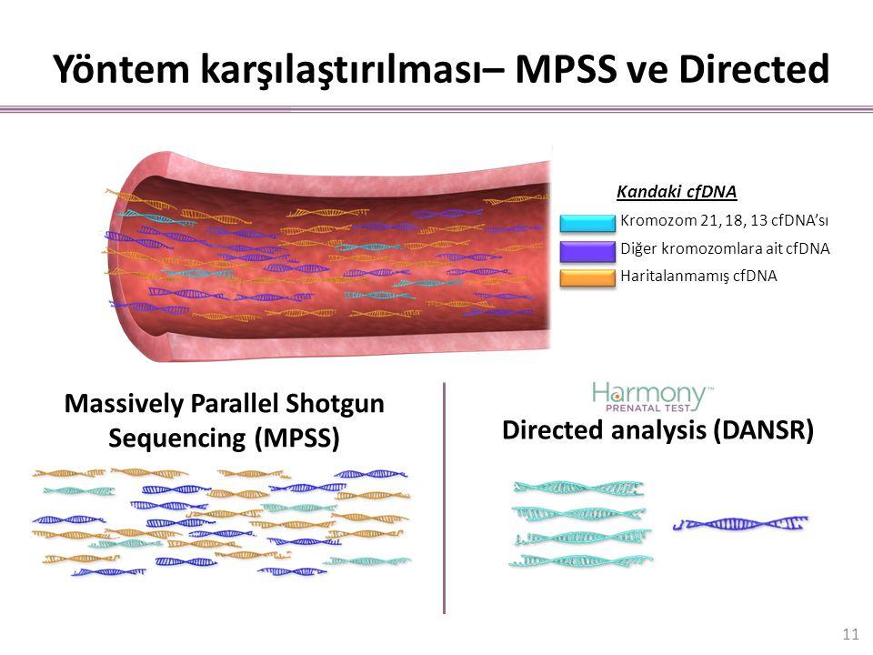 Yöntem karşılaştırılması– MPSS ve Directed Kromozom 21, 18, 13 cfDNA'sı Diğer kromozomlara ait cfDNA Haritalanmamış cfDNA Kandaki cfDNA Massively Para