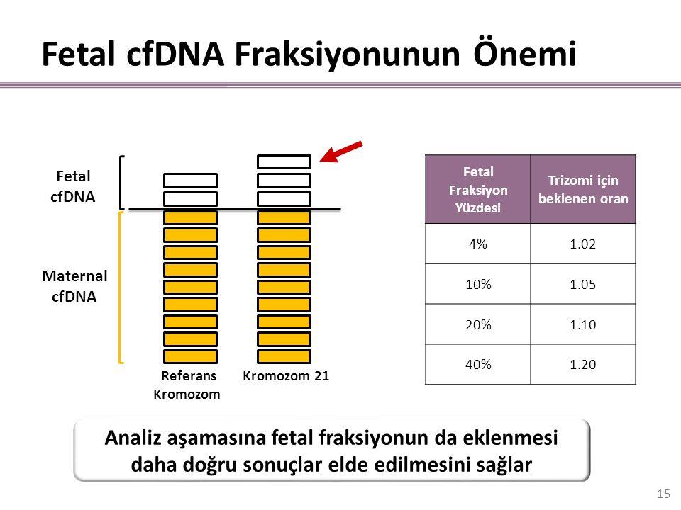 Fetal cfDNA Fraksiyonunun Önemi Fetal Fraksiyon Yüzdesi Trizomi için beklenen oran 4%1.02 10%1.05 20%1.10 40%1.20 Kromozom 21 Referans Kromozom Fetal