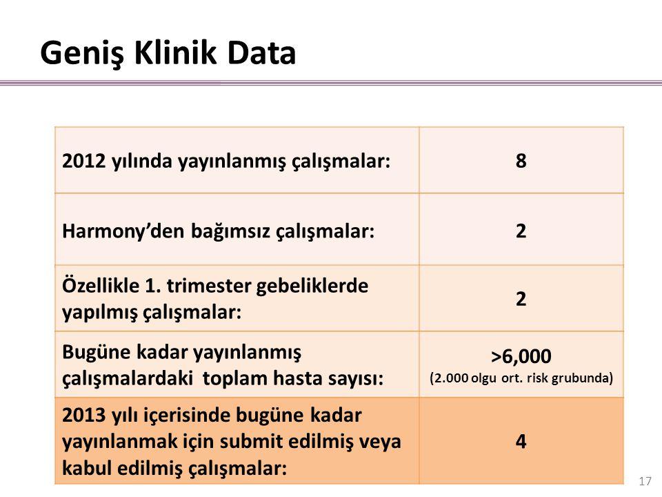 Geniş Klinik Data 2012 yılında yayınlanmış çalışmalar:8 Harmony'den bağımsız çalışmalar:2 Özellikle 1. trimester gebeliklerde yapılmış çalışmalar: 2 B