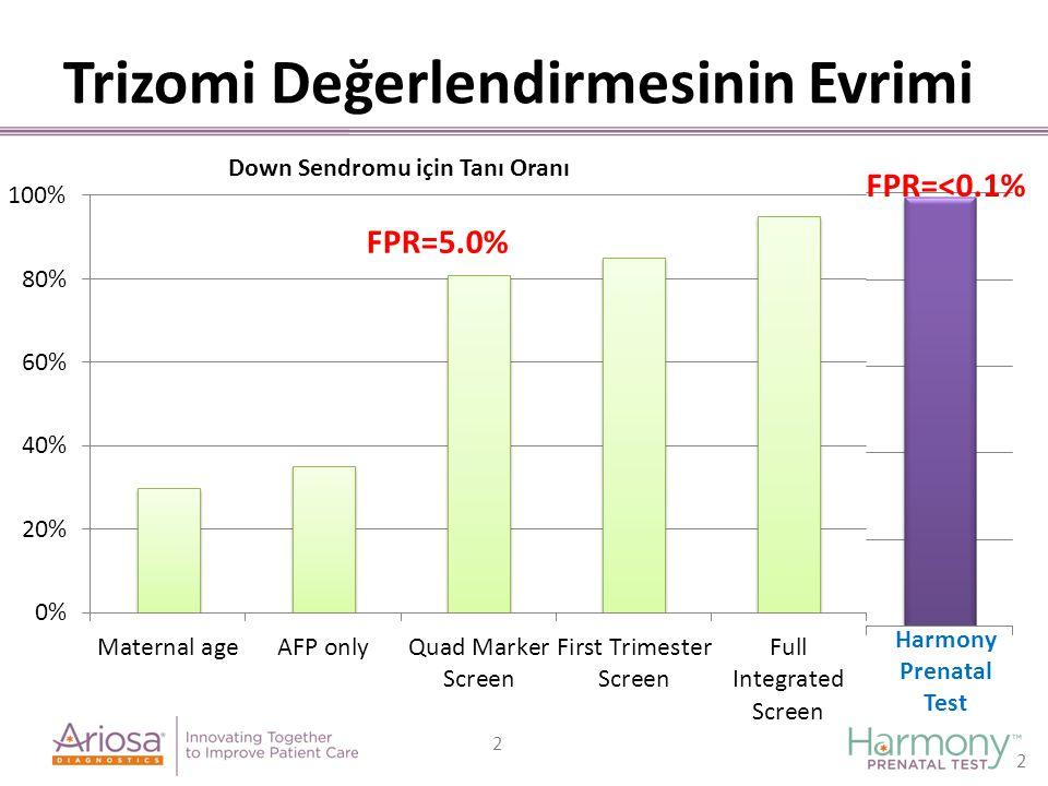 2 FPR=5.0% FPR=<0.1% Harmony Prenatal Test Trizomi Değerlendirmesinin Evrimi 2
