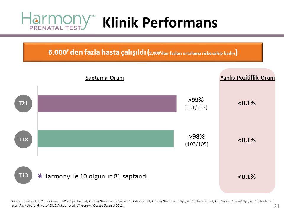 6.000' den fazla hasta çalışıldı ( 2,000'den fazlası ortalama riske sahip kadın ) <0.1% Yanlış Pozitiflik Oranı Harmony ile 10 olgunun 8'i saptandı T1