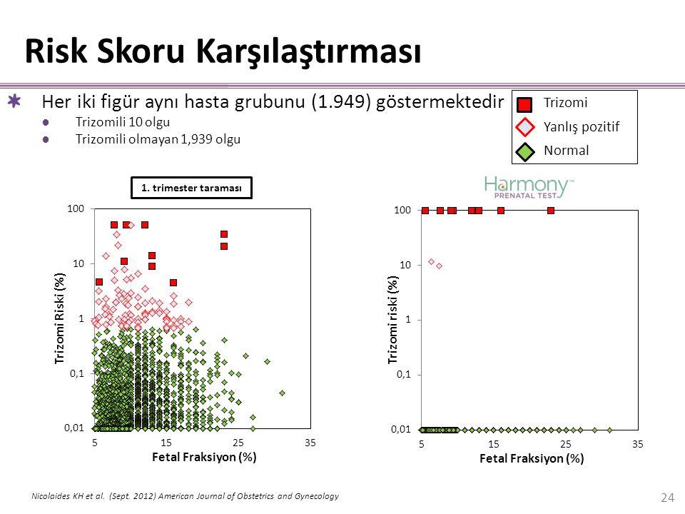 Risk Skoru Karşılaştırması Her iki figür aynı hasta grubunu (1.949) göstermektedir ●Trizomili 10 olgu ●Trizomili olmayan 1,939 olgu 1. trimester taram