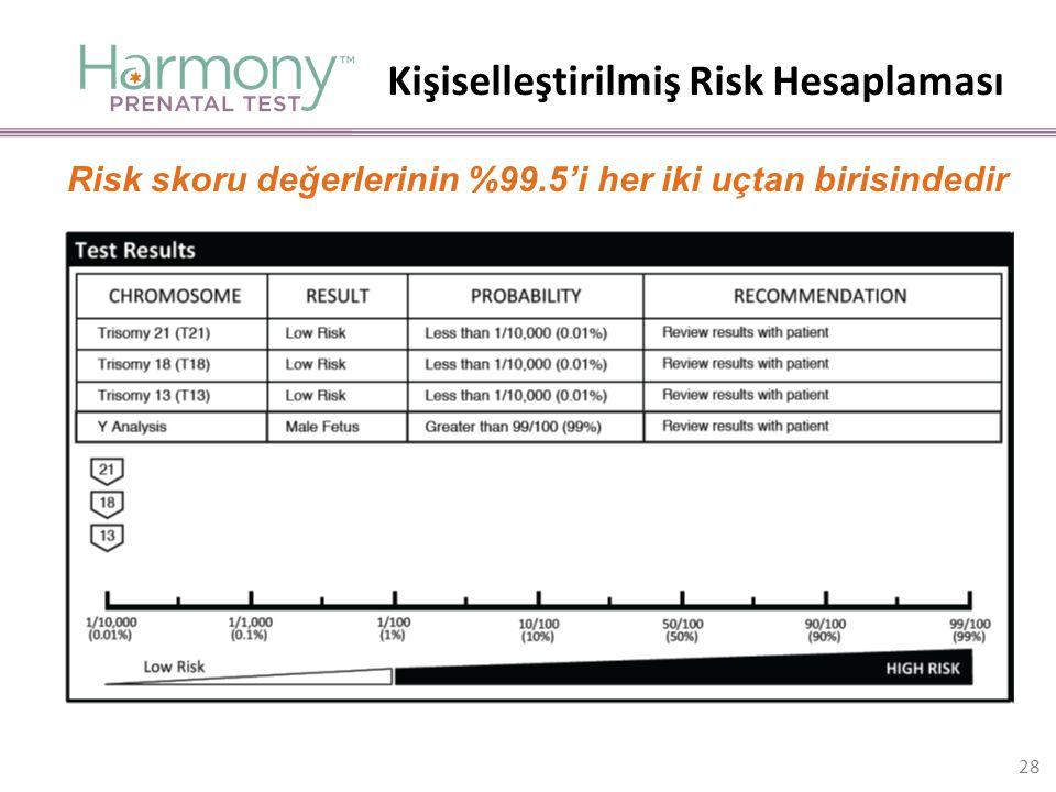 Kişiselleştirilmiş Risk Hesaplaması Risk skoru değerlerinin %99.5'i her iki uçtan birisindedir 28