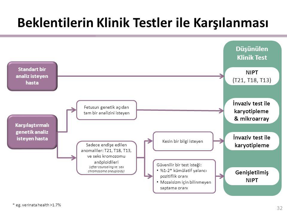 Beklentilerin Klinik Testler ile Karşılanması Standart bir analiz isteyen hasta Düşünülen Klinik Test NIPT (T21, T18, T13) Karşılaştırmalı genetik ana