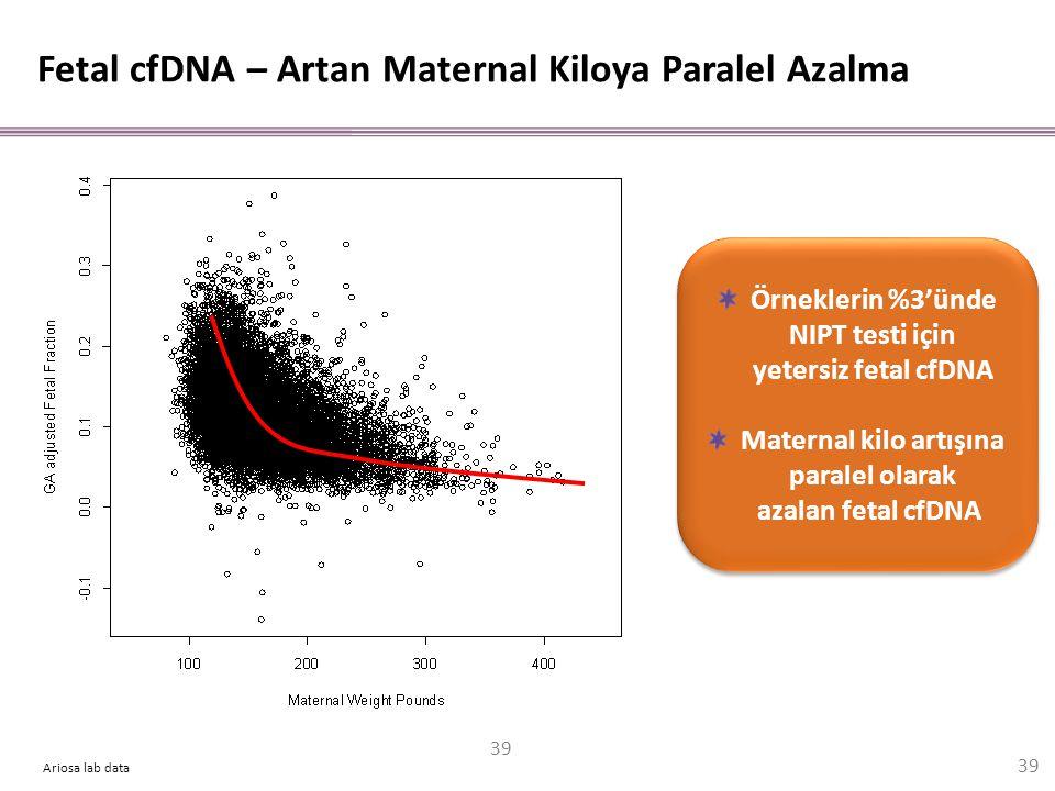 Ariosa lab data Fetal cfDNA – Artan Maternal Kiloya Paralel Azalma Örneklerin %3'ünde NIPT testi için yetersiz fetal cfDNA Maternal kilo artışına para
