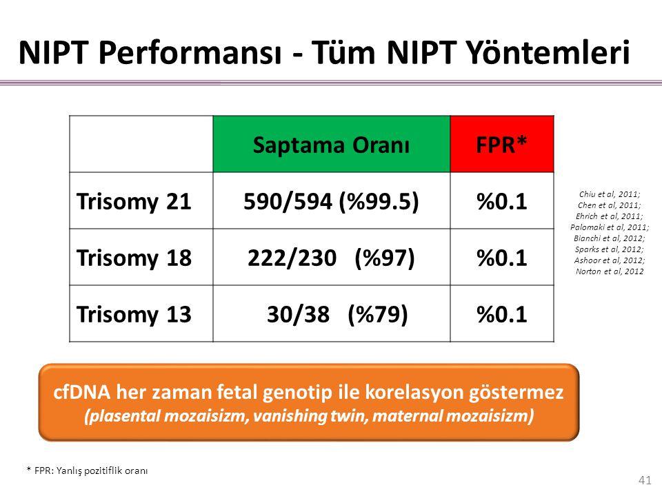 NIPT Performansı - Tüm NIPT Yöntemleri Saptama OranıFPR* Trisomy 21590/594 (%99.5)%0.1 Trisomy 18222/230 (%97)%0.1 Trisomy 13 30/38 (%79)%0.1 Chiu et