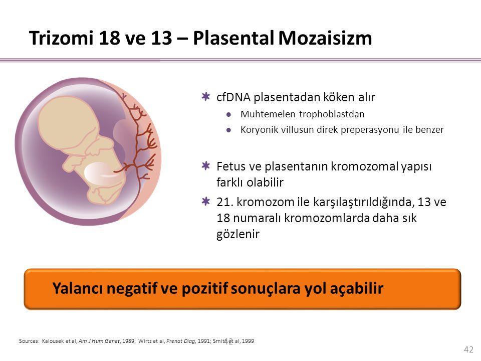 Trizomi 18 ve 13 – Plasental Mozaisizm Yalancı negatif ve pozitif sonuçlara yol açabilir Sources: Kalousek et al, Am J Hum Genet, 1989; Wirtz et al, P