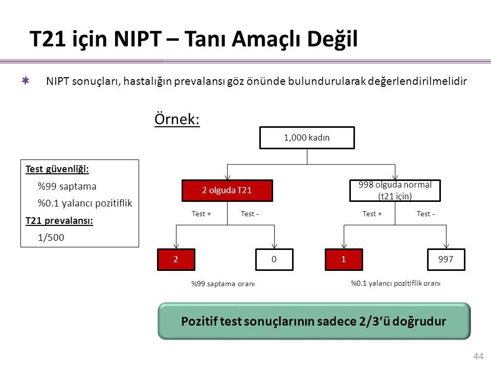 T21 için NIPT – Tanı Amaçlı Değil NIPT sonuçları, hastalığın prevalansı göz önünde bulundurularak değerlendirilmelidir Test güvenliği: %99 saptama %0.