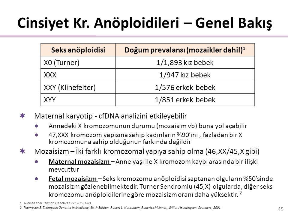Cinsiyet Kr. Anöploidileri – Genel Bakış Maternal karyotip - cfDNA analizini etkileyebilir ●Annedeki X kromozomunun durumu (mozaisim vb) buna yol açab
