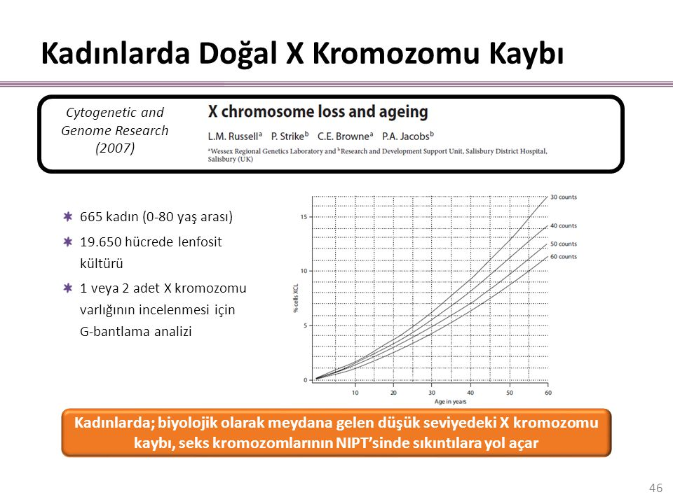 Kadınlarda Doğal X Kromozomu Kaybı 665 kadın (0-80 yaş arası) 19.650 hücrede lenfosit kültürü 1 veya 2 adet X kromozomu varlığının incelenmesi için G-