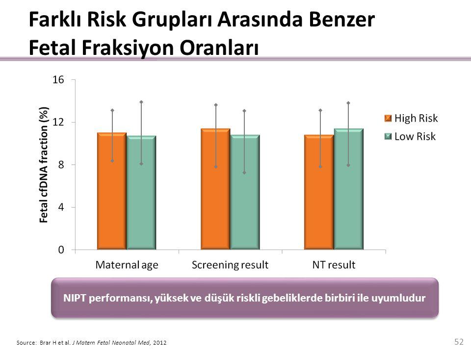 Farklı Risk Grupları Arasında Benzer Fetal Fraksiyon Oranları Source: Brar H et al. J Matern Fetal Neonatal Med, 2012 NIPT performansı, yüksek ve düşü