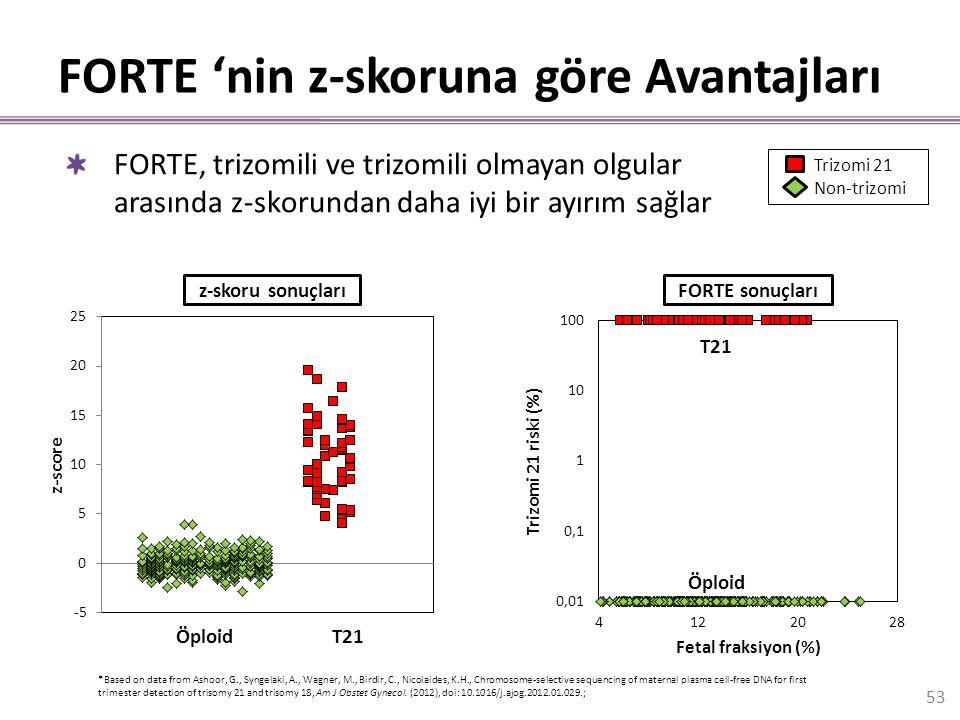 FORTE 'nin z-skoruna göre Avantajları ÖploidT21 z-skoru sonuçlarıFORTE sonuçları *Based on data from Ashoor, G., Syngelaki, A., Wagner, M., Birdir, C.