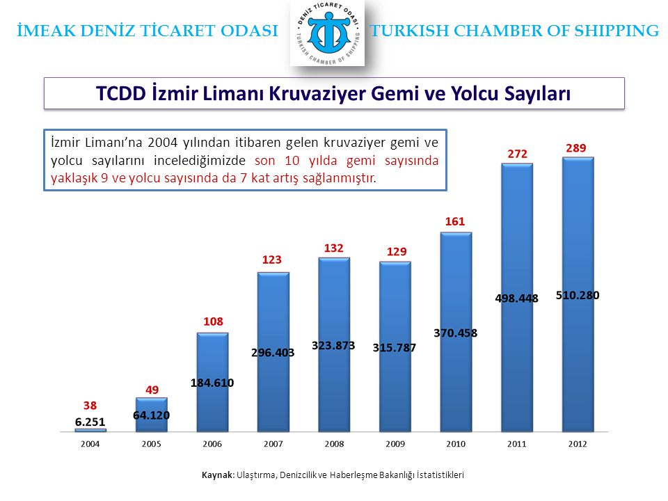TCDD İzmir Limanı Kruvaziyer Gemi ve Yolcu Sayıları Kaynak: Ulaştırma, Denizcilik ve Haberleşme Bakanlığı İstatistikleri İMEAK DENİZ TİCARET ODASI TURKISH CHAMBER OF SHIPPING İzmir Limanı'na 2004 yılından itibaren gelen kruvaziyer gemi ve yolcu sayılarını incelediğimizde son 10 yılda gemi sayısında yaklaşık 9 ve yolcu sayısında da 7 kat artış sağlanmıştır.