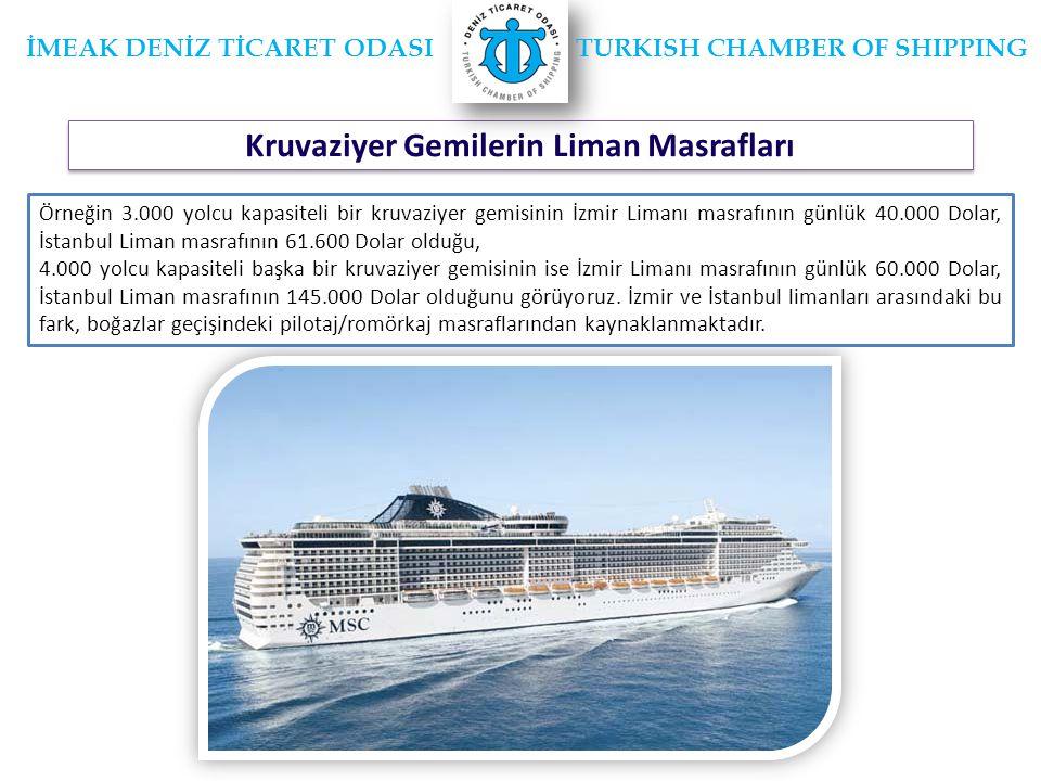 Kruvaziyer Gemilerin Liman Masrafları İMEAK DENİZ TİCARET ODASI TURKISH CHAMBER OF SHIPPING Örneğin 3.000 yolcu kapasiteli bir kruvaziyer gemisinin İzmir Limanı masrafının günlük 40.000 Dolar, İstanbul Liman masrafının 61.600 Dolar olduğu, 4.000 yolcu kapasiteli başka bir kruvaziyer gemisinin ise İzmir Limanı masrafının günlük 60.000 Dolar, İstanbul Liman masrafının 145.000 Dolar olduğunu görüyoruz.