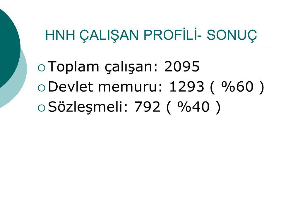 HNH ÇALIŞAN PROFİLİ- SONUÇ  Toplam çalışan: 2095  Devlet memuru: 1293 ( %60 )  Sözleşmeli: 792 ( %40 )