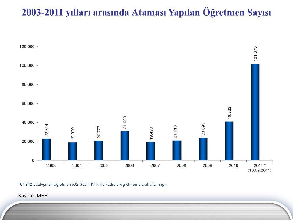 2003-2011 yılları arasında Ataması Yapılan Öğretmen Sayısı Kaynak: MEB * 61.942 sözleşmeli öğretmen 632 Sayılı KHK ile kadrolu öğretmen olarak atanmış