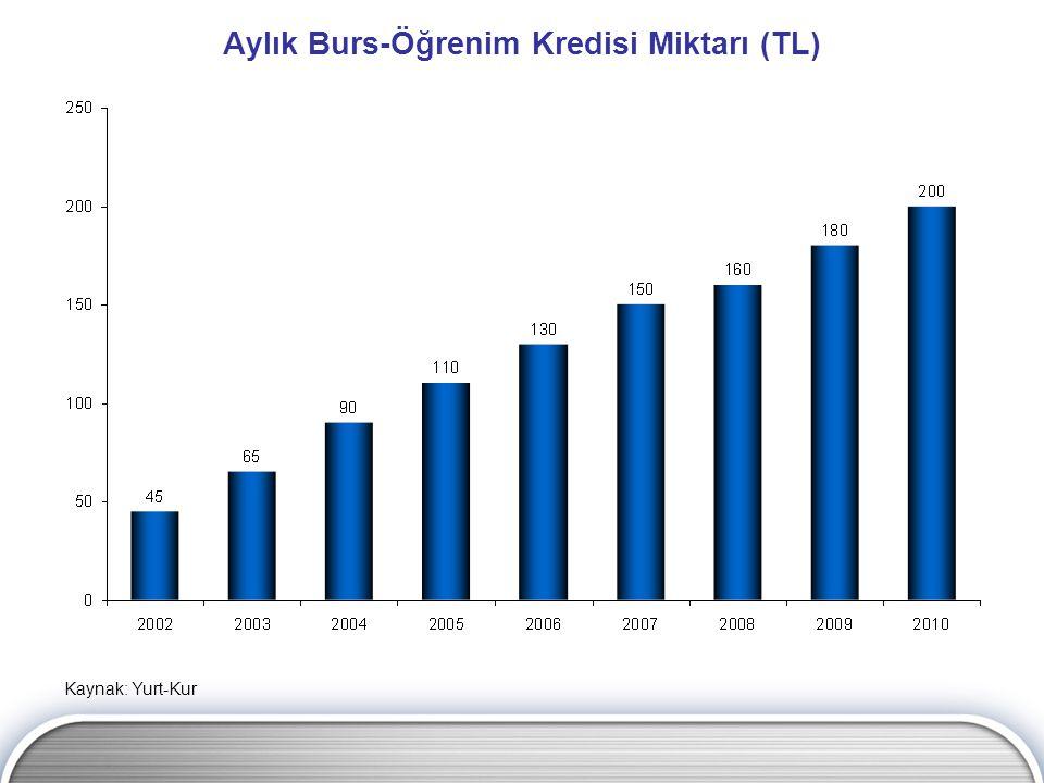 Aylık Burs-Öğrenim Kredisi Miktarı (TL) Kaynak: Yurt-Kur