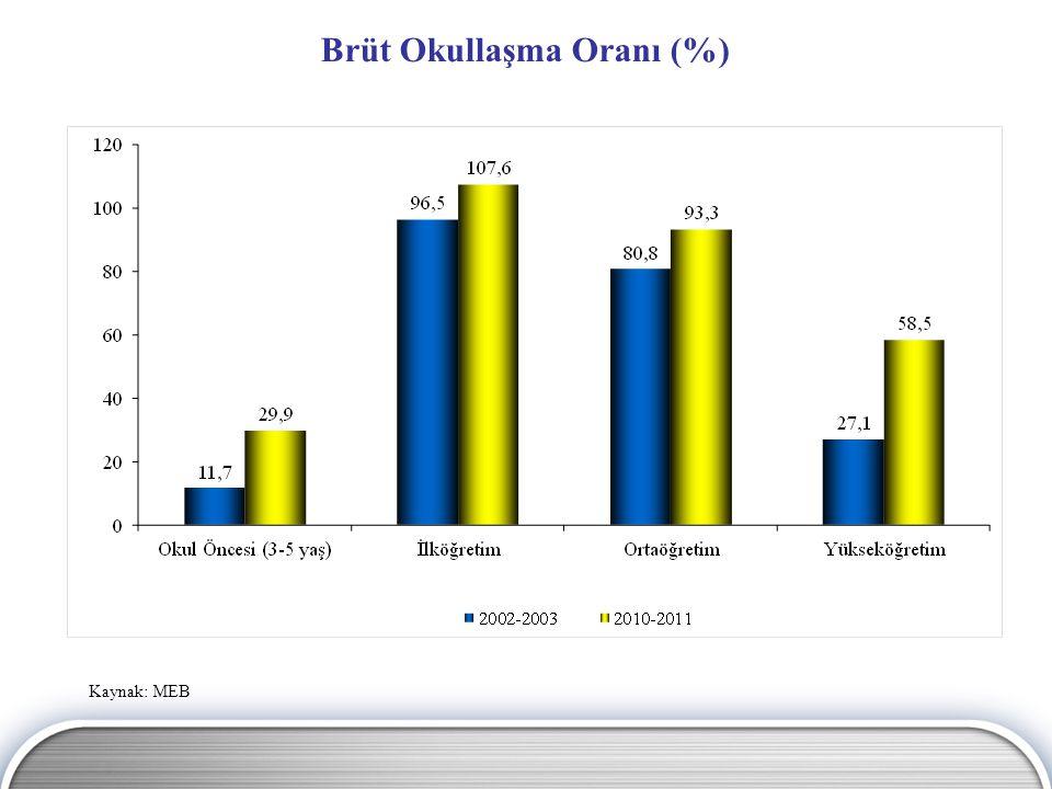 Toplam Üniversite Sayısı Kaynak: MEB