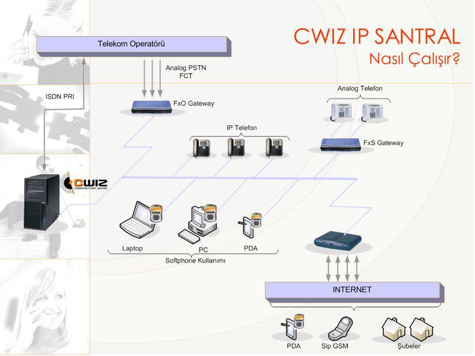 Tüm CWIZ aboneleri kendilerine ait bir WEB aryüzünden çağrılarını takip edebilir.