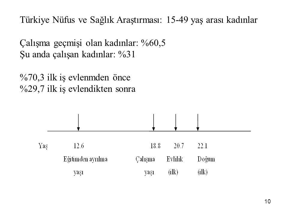 10 Türkiye Nüfus ve Sağlık Araştırması: 15-49 yaş arası kadınlar Çalışma geçmişi olan kadınlar: %60,5 Şu anda çalışan kadınlar: %31 %70,3 ilk iş evlen
