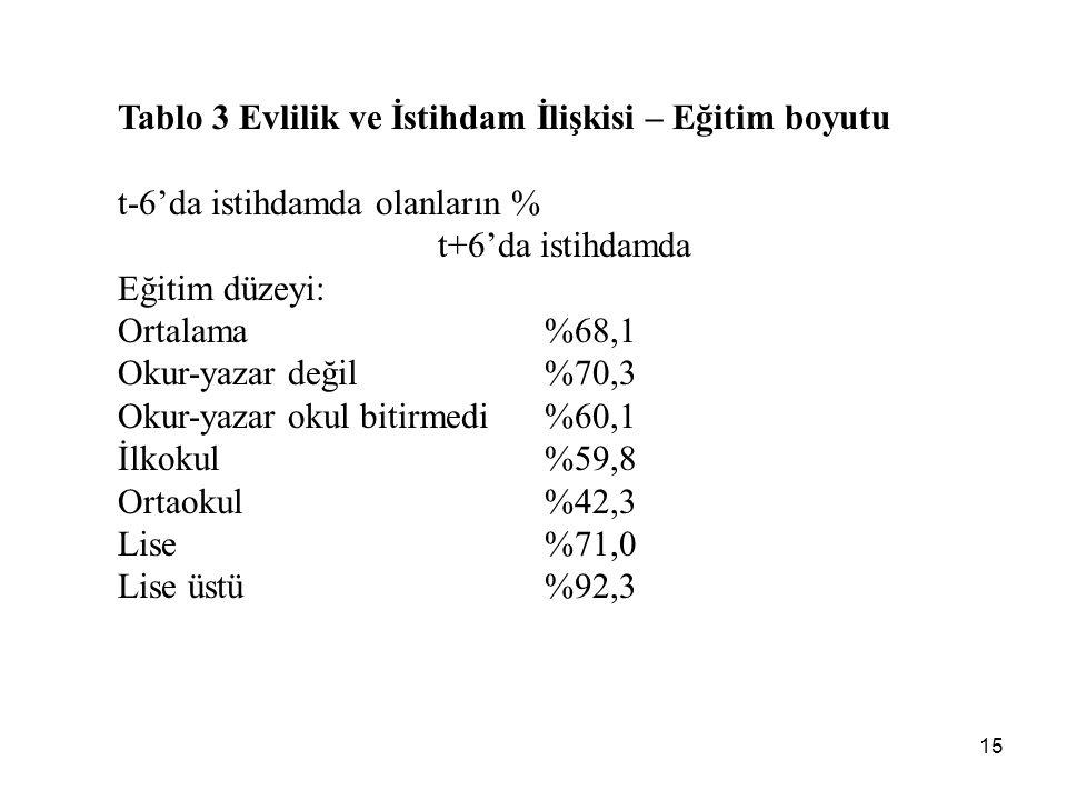 15 Tablo 3 Evlilik ve İstihdam İlişkisi – Eğitim boyutu t-6'da istihdamda olanların % t+6'da istihdamda Eğitim düzeyi: Ortalama%68,1 Okur-yazar değil%