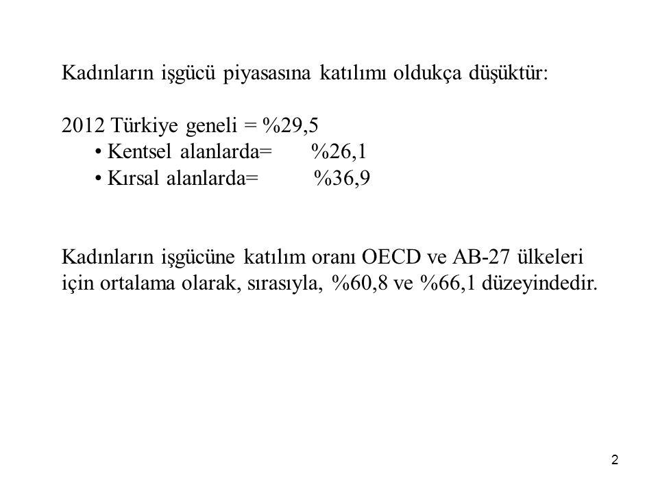 2 Kadınların işgücü piyasasına katılımı oldukça düşüktür: 2012 Türkiye geneli = %29,5 • Kentsel alanlarda= %26,1 • Kırsal alanlarda= %36,9 Kadınların